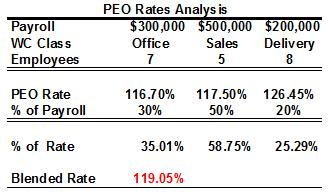 PEO Rate Anylysis