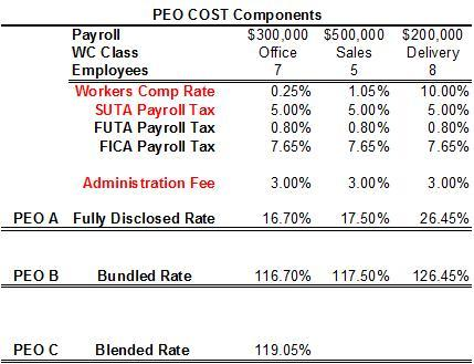 PEO+Cost+Components